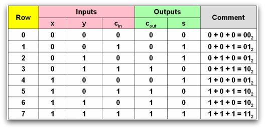 Digtalteknik och datorarkitektur v ren 2009 for 1 bit alu truth table