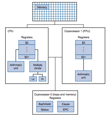 Mips coprocessor 0 :: Operating systems 2018