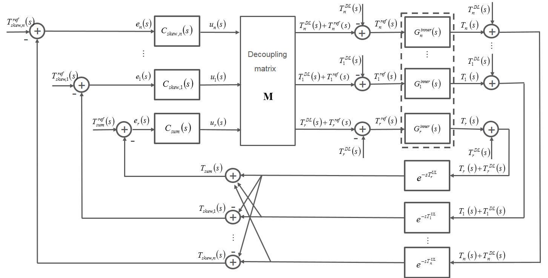 Wireless data flow control - Institutionen för informationsteknologi ...