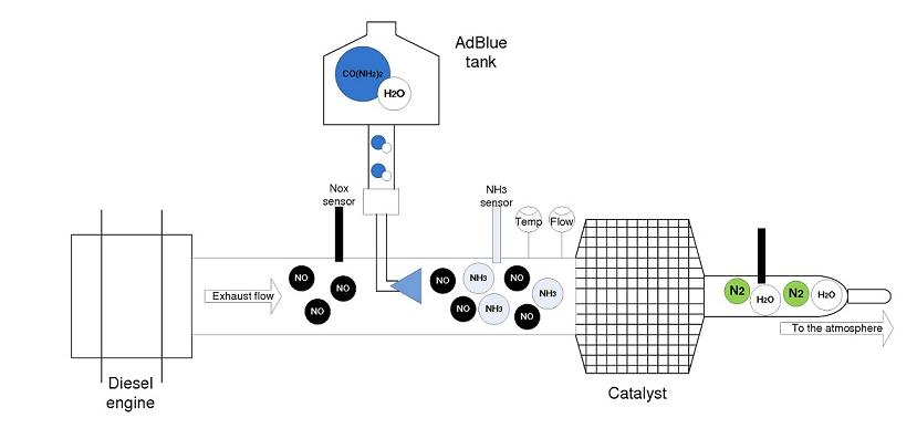 identification and control of selective catalytic reduction systems