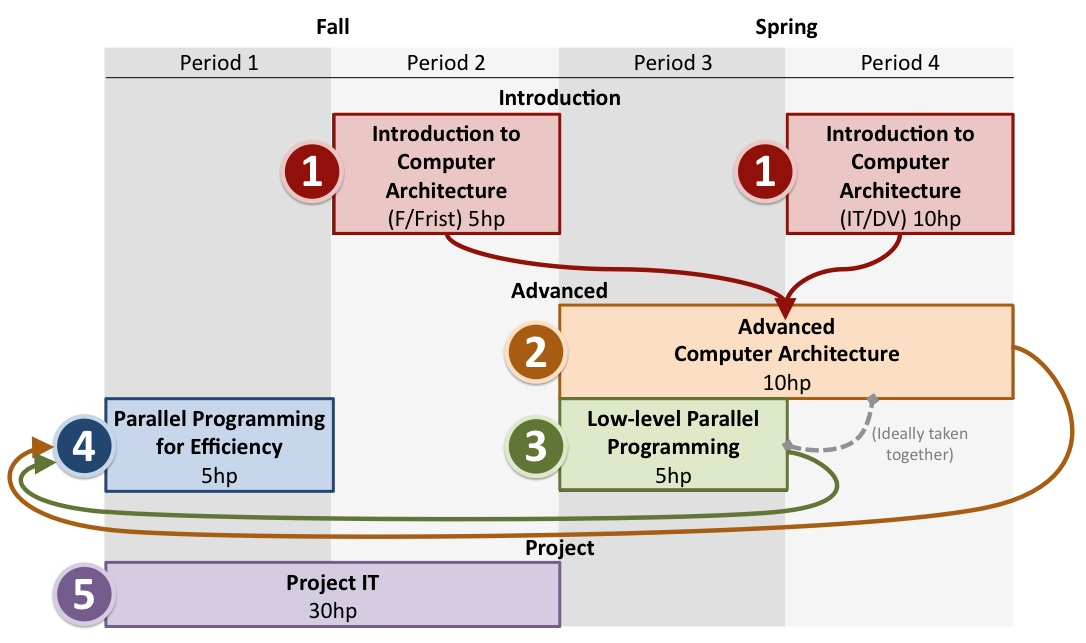 parallel programming research papers Object-oriented programming and parallelism numerous research projects and an the second paper, parallel object-oriented programming for parallel simulations.