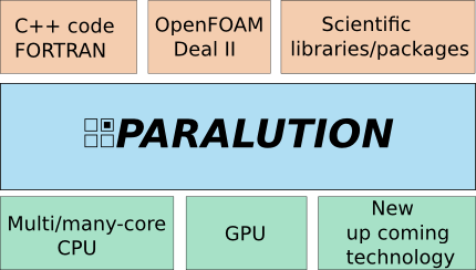 parallel algorithms research papers For parallel algorithms for large data sets new scheduling approaches for parallel algorithms for large data sets hpc and parallel cloud computing performance evaluations and applications important dates (tentative) submission of papers to the journal due: 30th june 2016 first round review results: 15th.