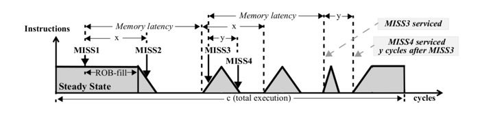the many techniques to increase the efficiency of memory The atom's memory efficiency  the atom employs various techniques to limit memory  there is a memory pattern difference between the start shape reading in many.